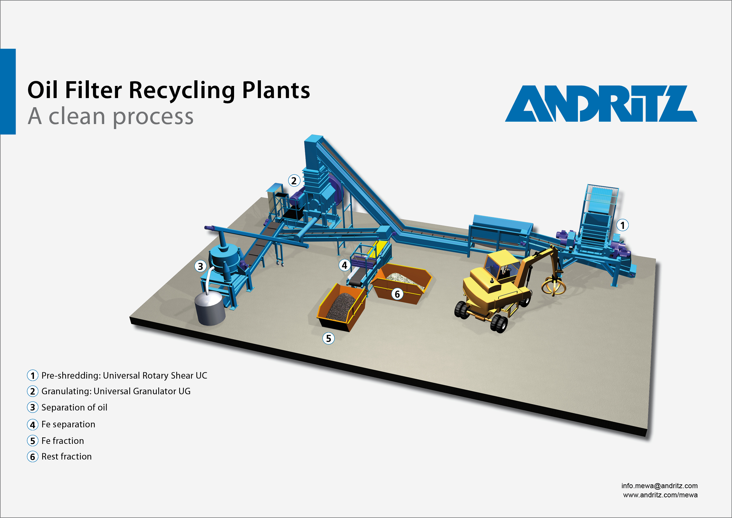 Recycling Of Automotive Parts