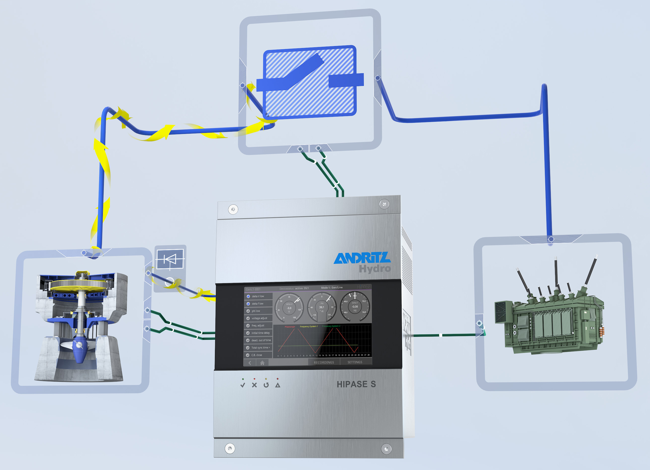 Generator Synchronizing Panel Wiring Diagram : Automation synchronizing systems with hipase s syn 3000 and sicam