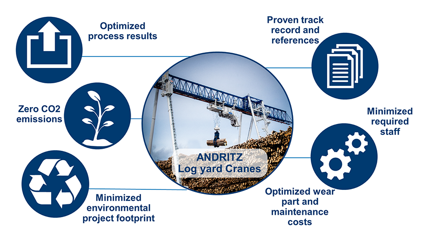 The ANDRITZ log receiving process