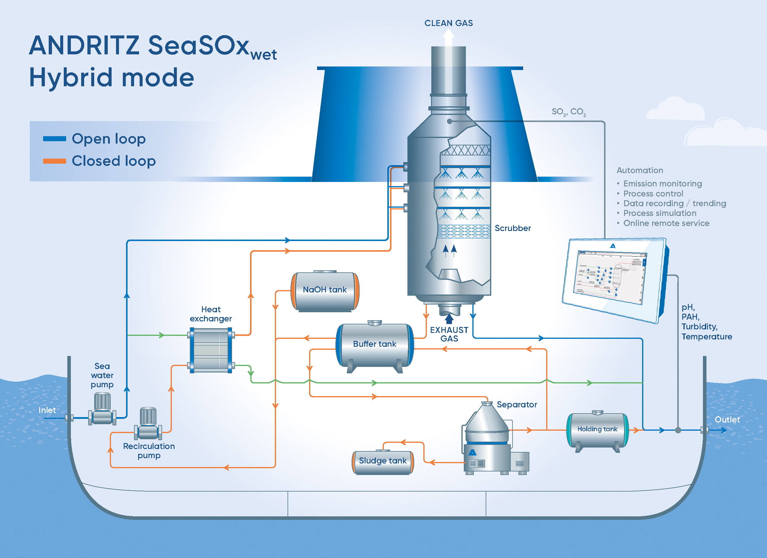 Exhaust gas cleaning - SeaSOx wet technology