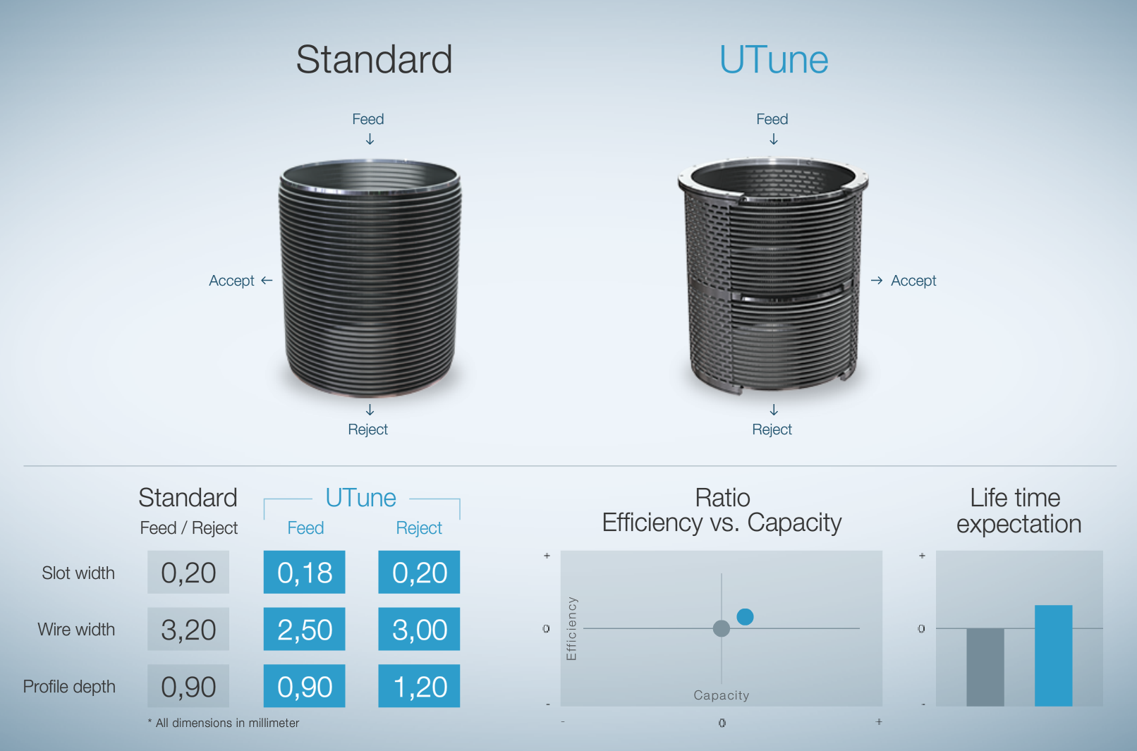U-Tune configurator – Compare the new BAR-TEC U-Tune screen basket to the basket currently running in your system.