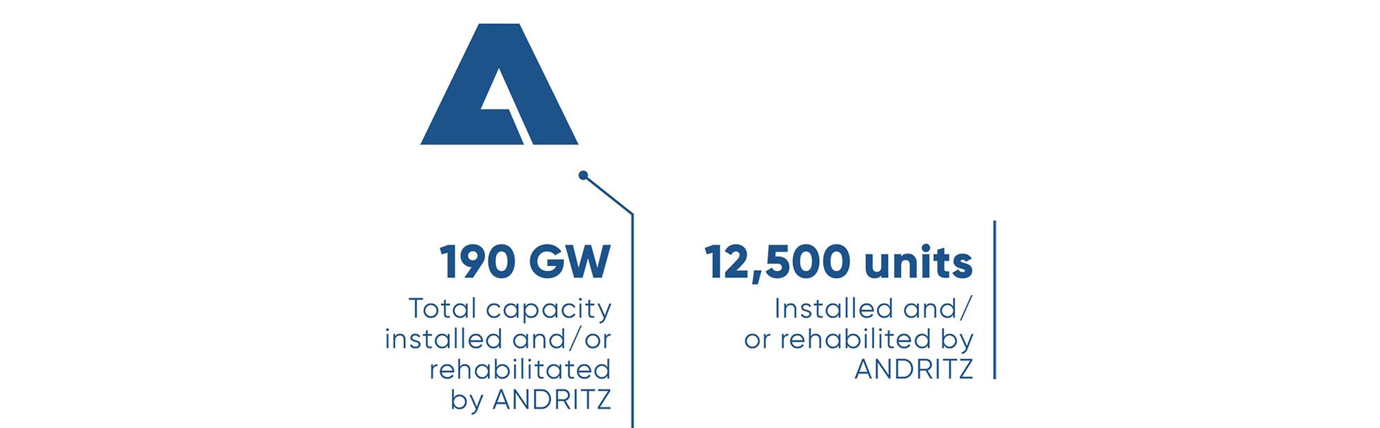 190 GW Total capacity installed and/or rehabilitated by ANDRITZ, 12,500 units Installed and/or rehabilited by ANDRITZ