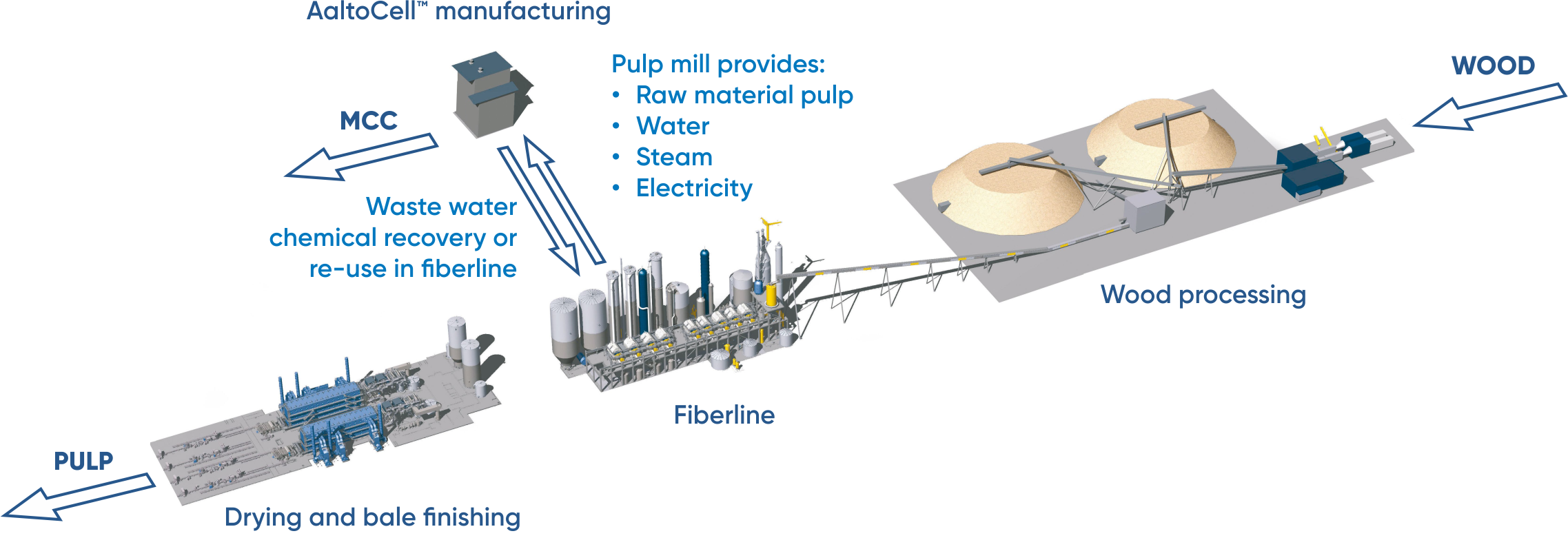 AaltoCell™ pulp mill integration