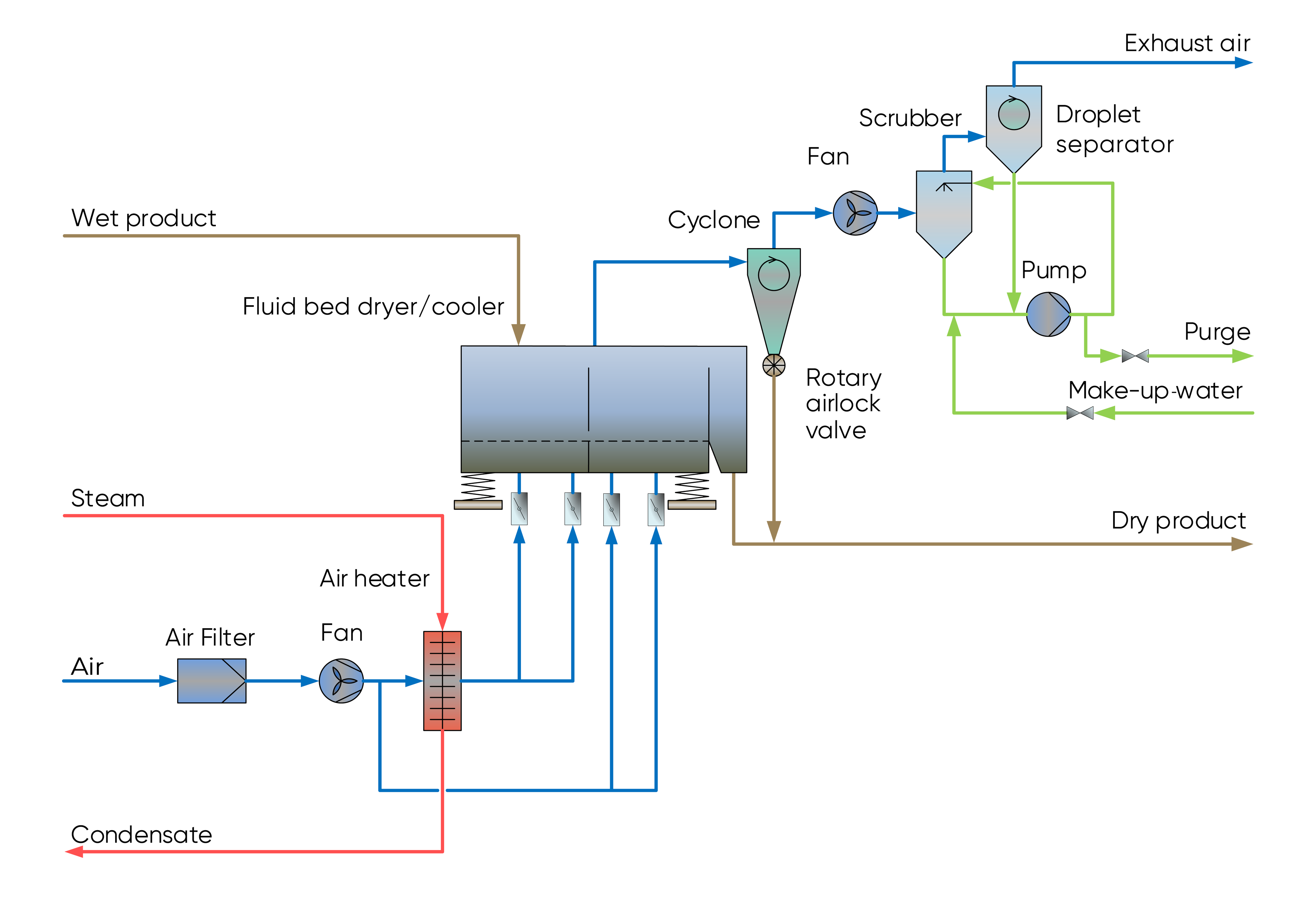 Typical system set-up with a VDC fluid bed dryer