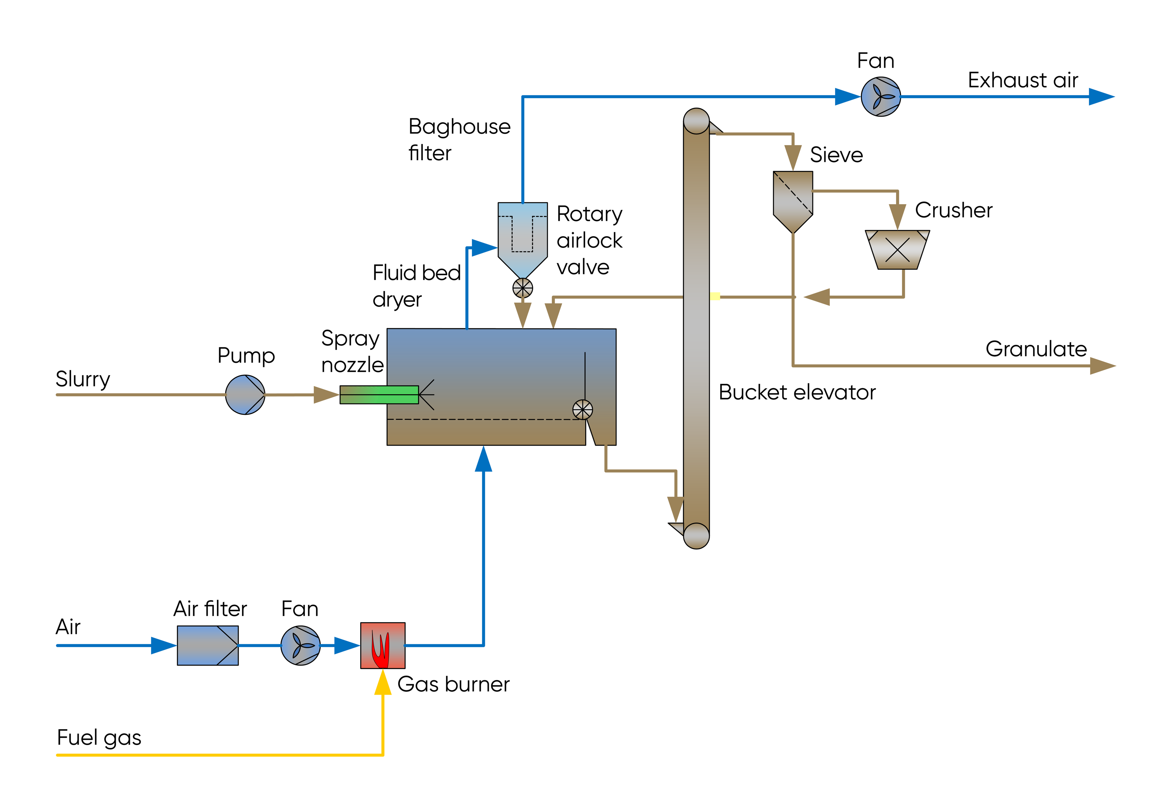 Typical system set-up with an SGS fluid bed dryer