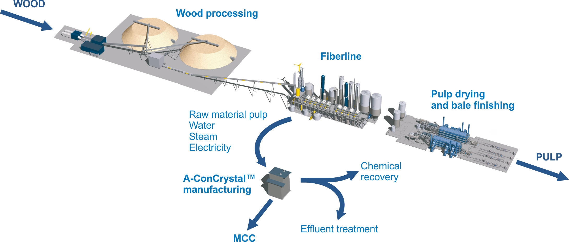Process flow description of A-ConCrystal plant when integrated with a pulp mill