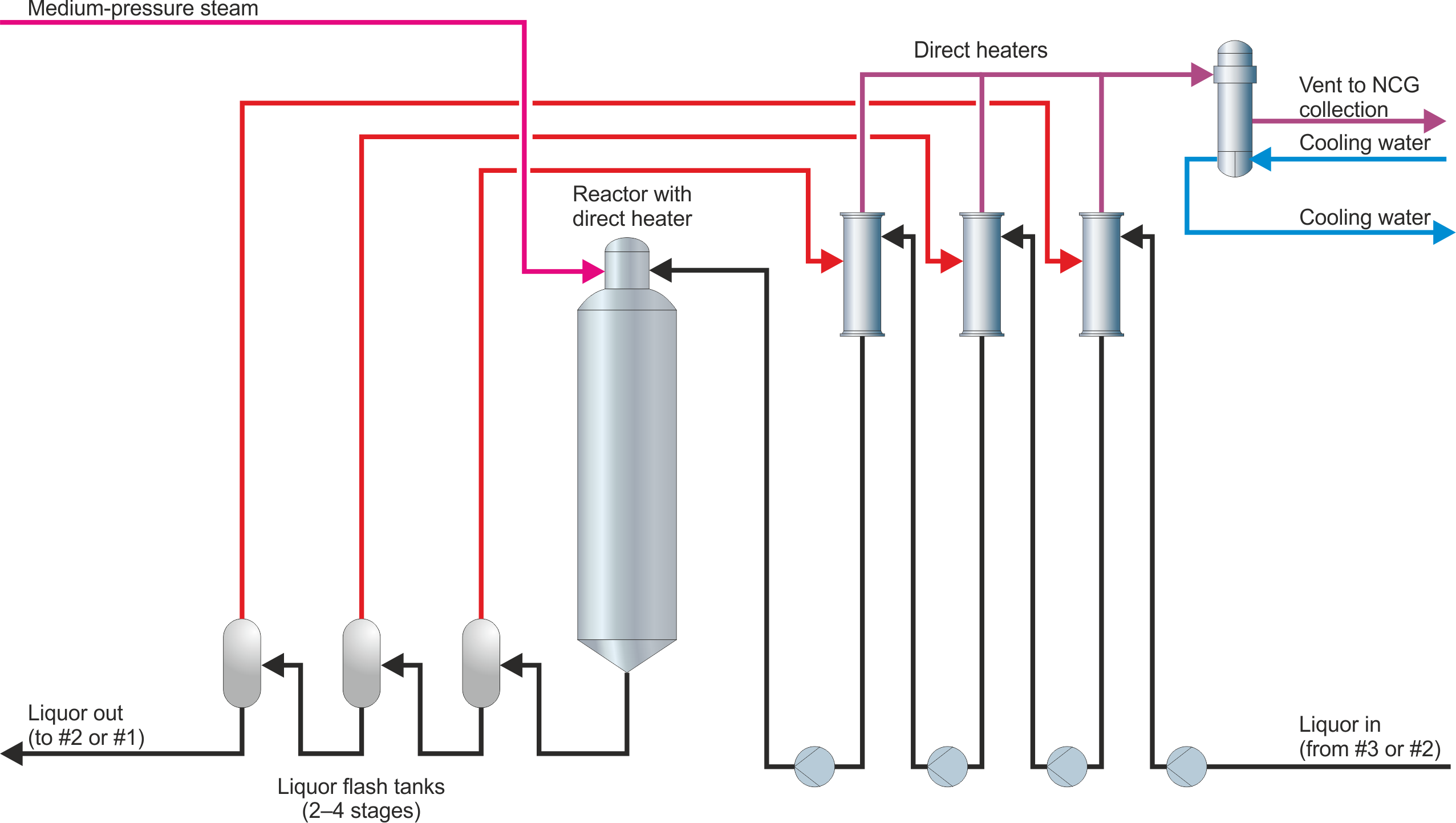 LHT process schematic