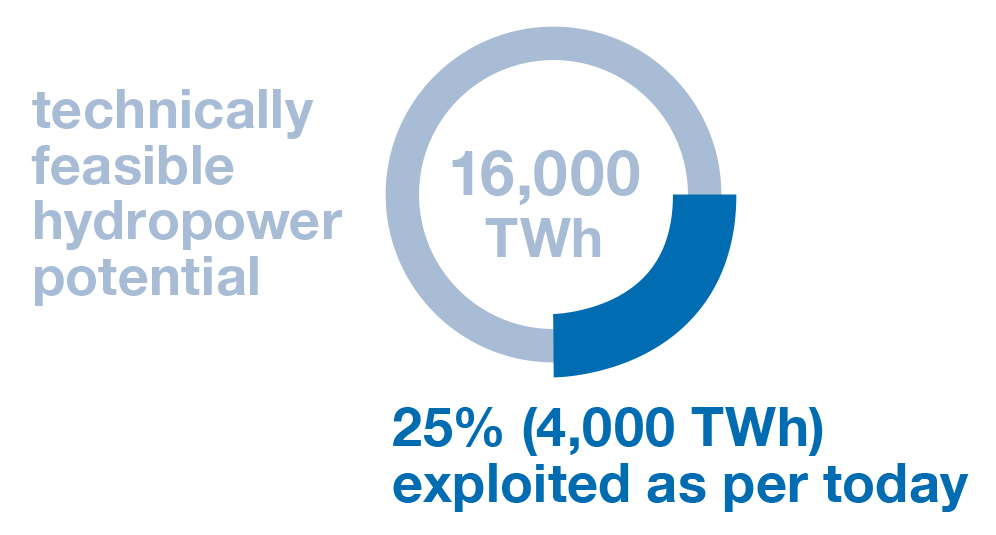 Hydropower potential worldwide