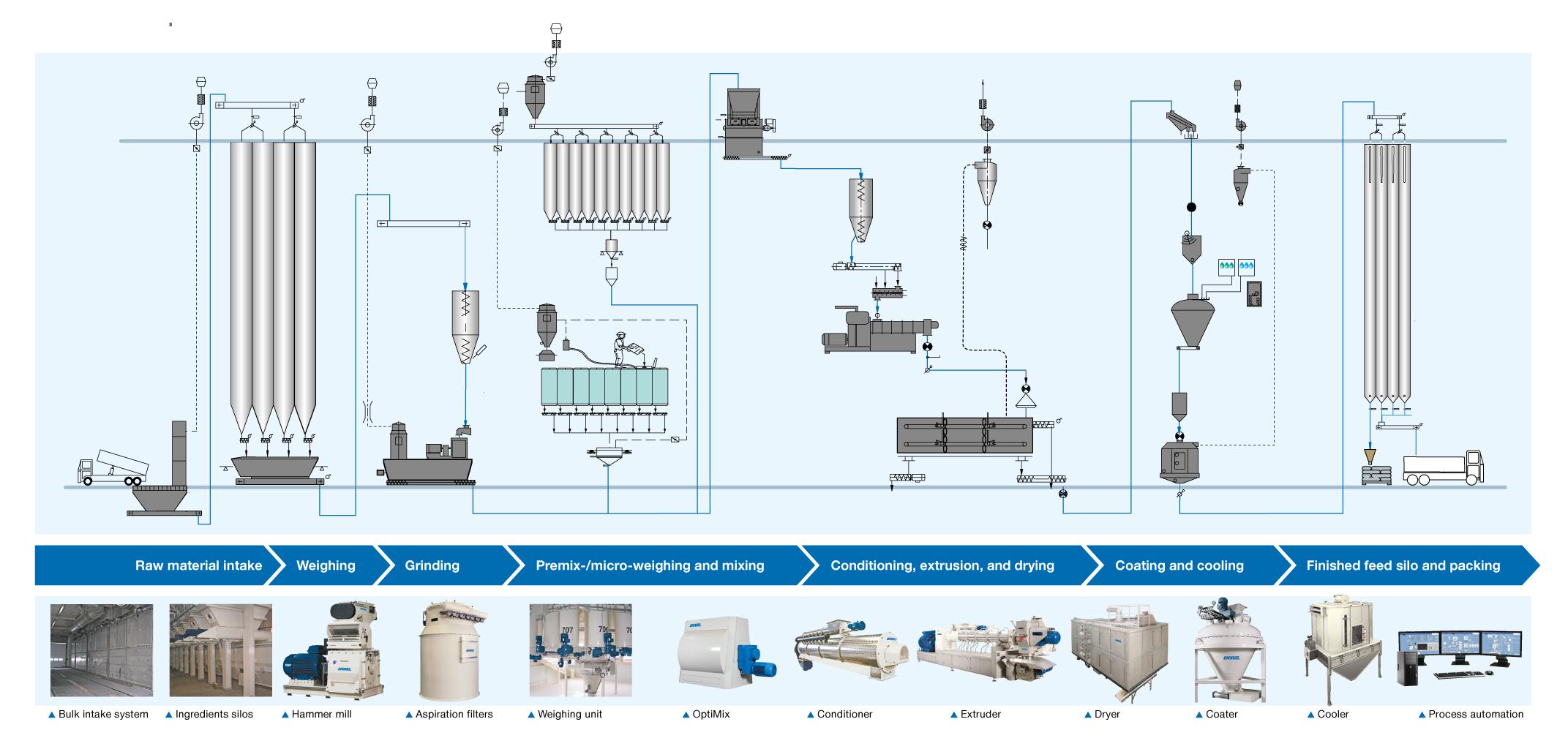 Aqua Feed Processing