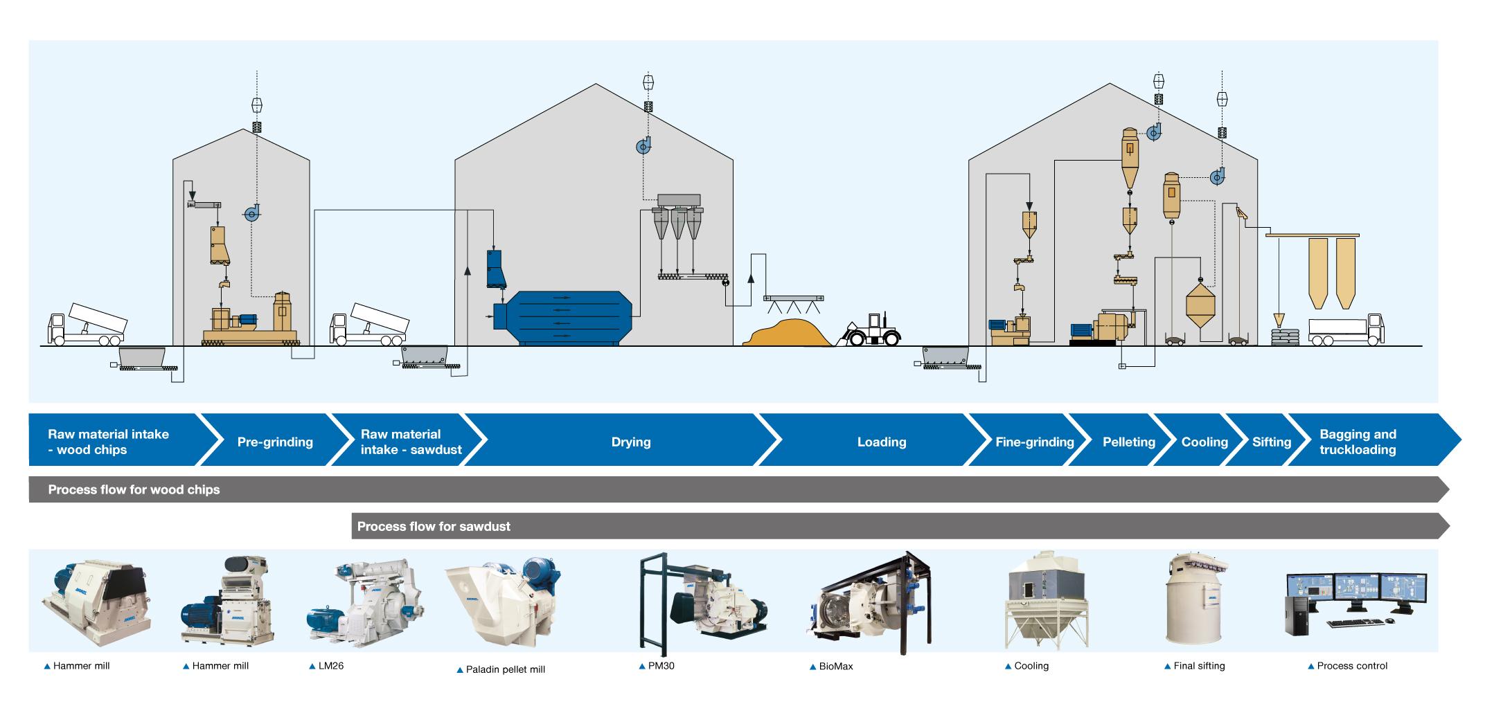 Biomass pelleting