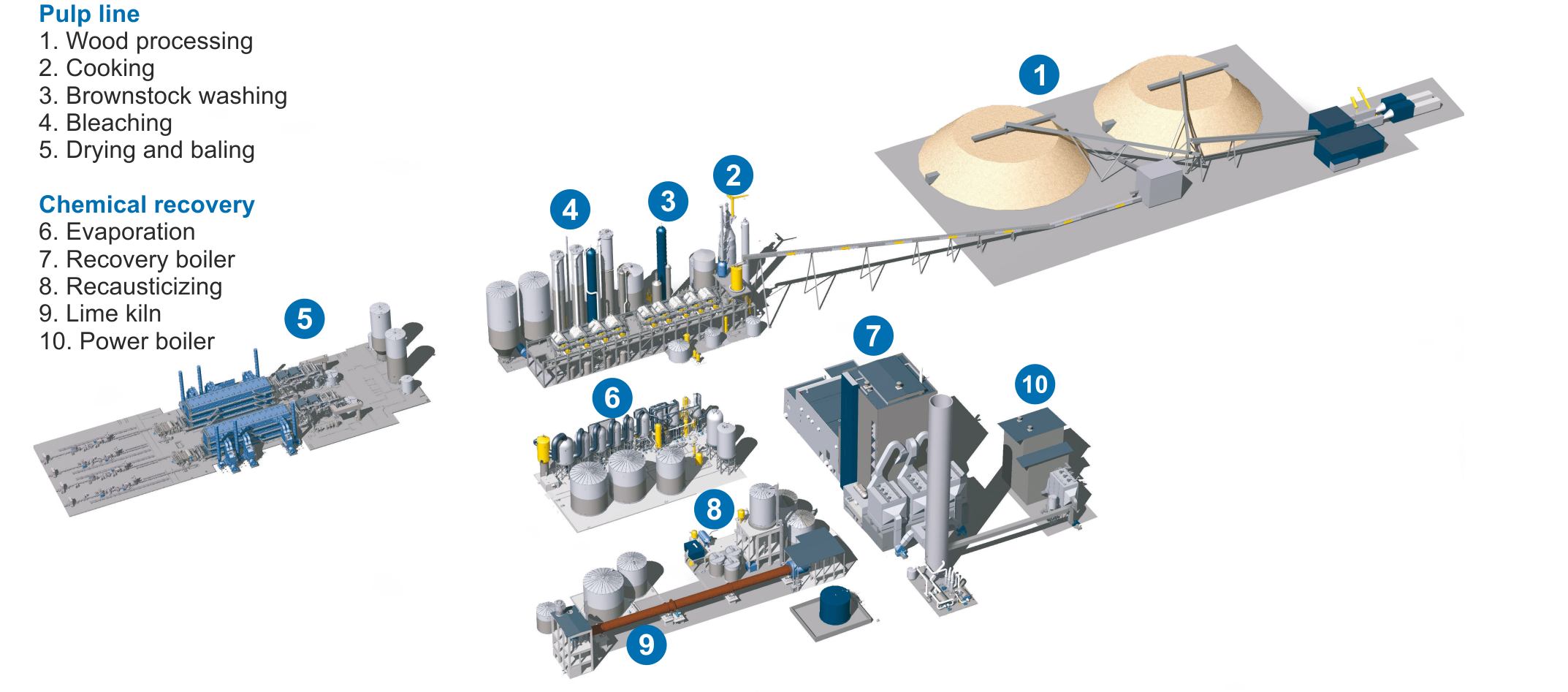 Drawing of a pulp mill, with labeled component technologies and processes