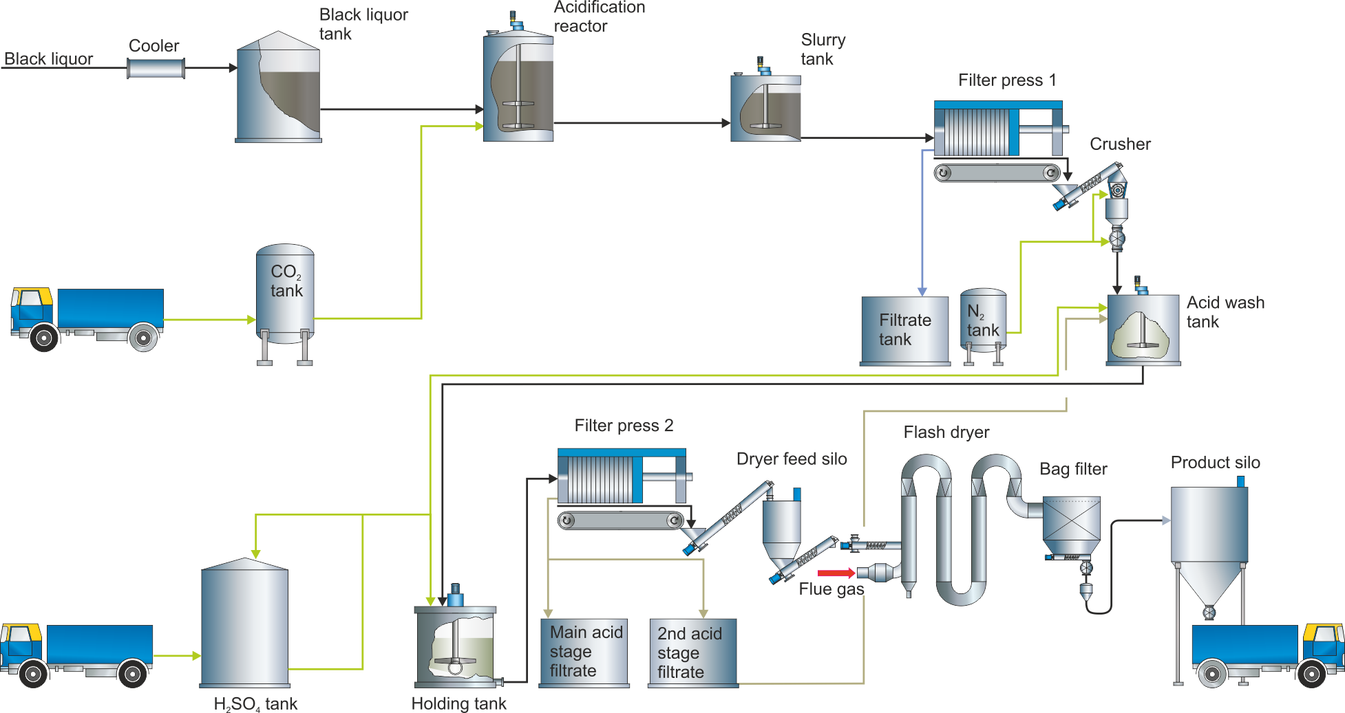 Lignin Recovery And Sulfuric Acid Production In A Kraft